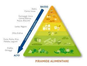 piramide alimentare_ok